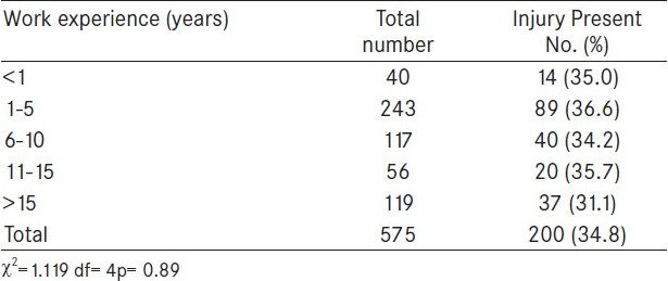 Table 2 :Distribution of needle stick injuries as per years of work experience