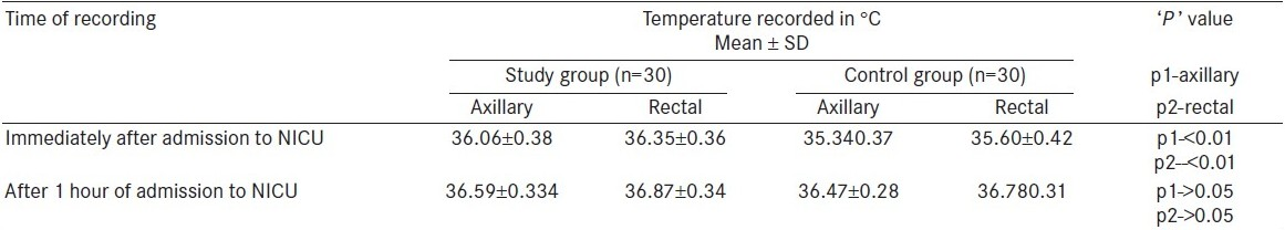 Table 2 :Temperature recorded at admission and at 1 hour after admission to NICU