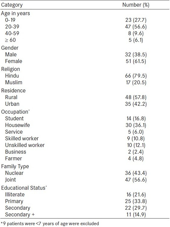 Table 1 :Distribution of burn patients according to sociodemographic profile (n=83)
