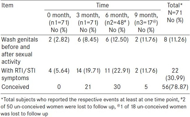 Reproductive health of newly married women residing in a
