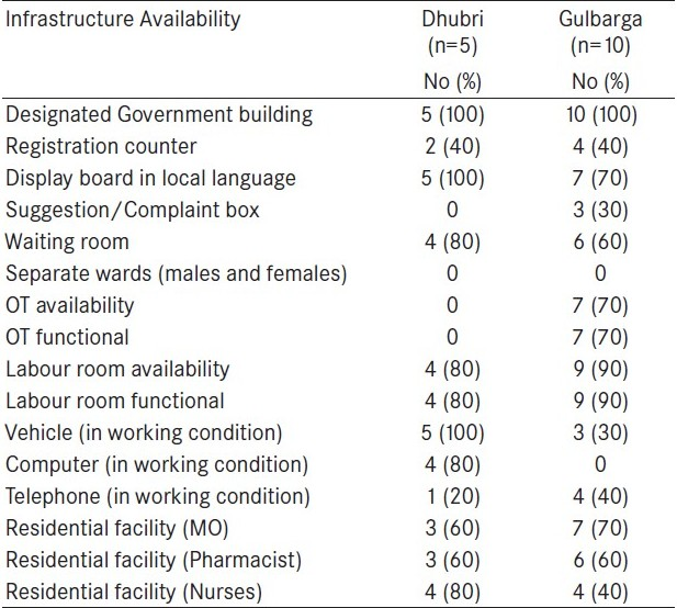 Table 2 :Physical infrastructure of the PHCs in Dhubri (EAG) and Gulbarga (non-EAG)