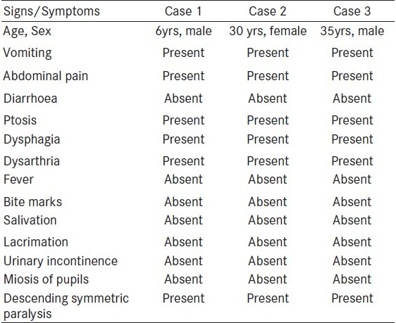 Table 1 :Details of the three cases