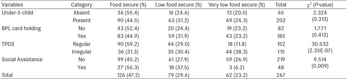 Table 1 :Status of household food security according to socioeconomic variables