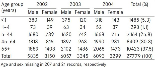 Table 3 :Age and sex distribution of registered deaths