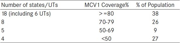 Table 1 :MCV1 coverage and distribution of population in India