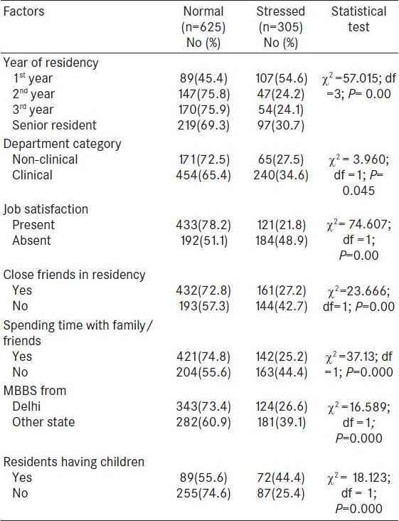Table 2: Factors associated with stress among resident doctors in Delhi