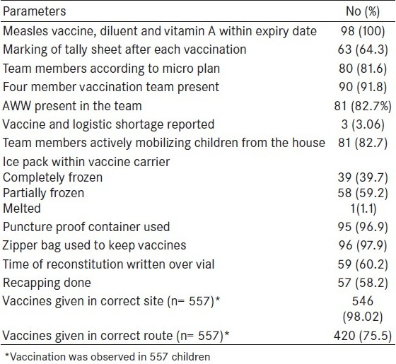 Table 1: Conduction of session, maintenance of cold chain, and injection safety at session site (n= 98)