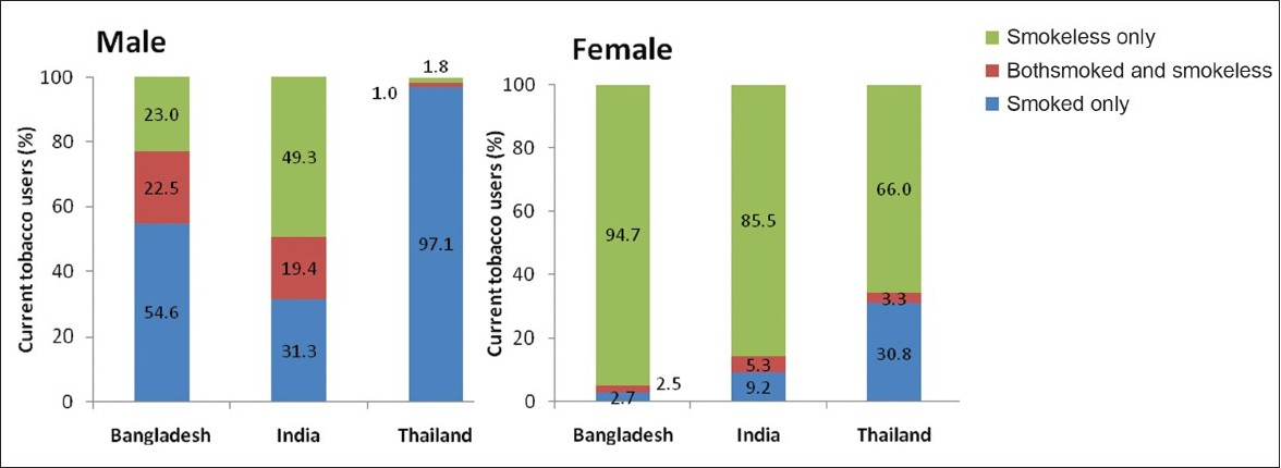 Figure 1: Percentage distribution of current tobacco users by type of tobacco use and gender among adults aged 15 years and above in select member countries of the South East Asia Region