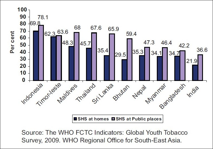 Figure 2: Percentage of youth (13– 15 years) exposed to SHS at home and in public places in SEA Region