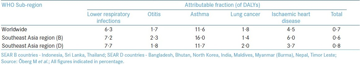Table 2: Attributable fraction from second-hand smoke exposure for each outcome in 2004.