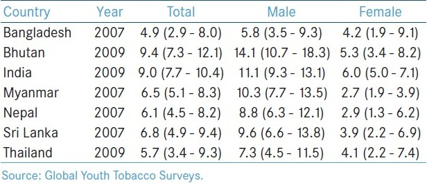 Table 2: Prevalence of current smokeless tobacco use among students aged 13-15 years at national level in selected Member States of the South-East Asia Region