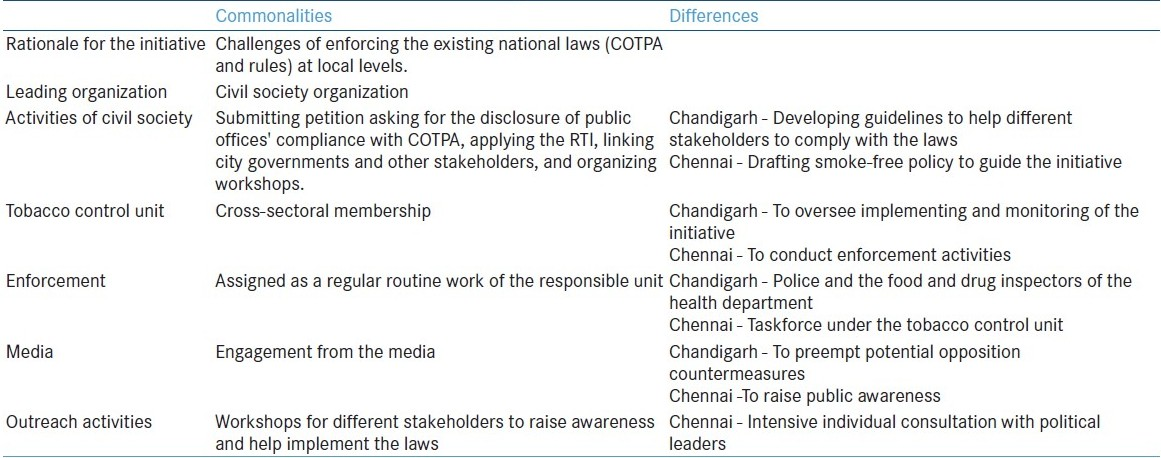 Table 2: Commonalities and differences between the Chandigarh and Chennai interventions