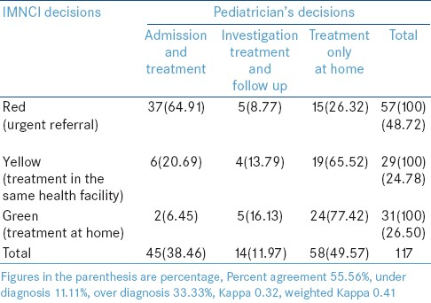 Table 1: Distribution of study subjects (0-2 months) according to comparison between decision of IMNCI algorithm and pediatrician's decisions (<i>n</i>=117)
