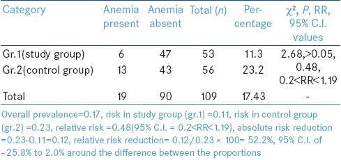 Table 1: Distribution of the participants according to clinical anemia evaluated after 50 days of IFA tablet administration (<i>n</i>=109)