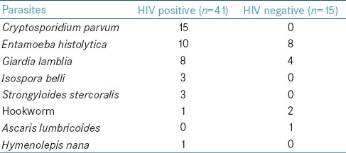 study of intestinal parasites in hiv patients Abstractto investigate the prevalence and clinical significance of intestinal parasites in human immunodeficiency virus (hiv)-infected patients, faecal specimens from 96 hiv-infected patients were submitted to microbiological analyses, including microscopy and polymerase chain reaction for protozoa and enteropathogenic bacteria.
