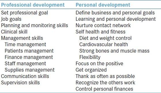 personal development goals essay Now that you know how important personal development goals are and how these affect the people around you, this part of the article focuses on goals for personal development the list below guarantees you a result of better life and a better understanding of things essential to various lifestyles.