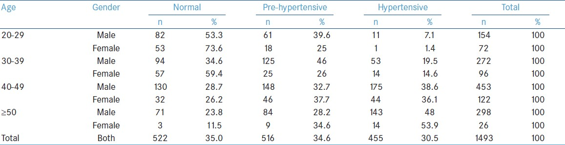 Table 1: Age and sexwise prevalence of hypertension