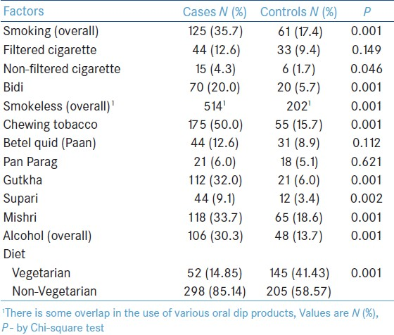 Table 1: Distribution of subjects by selected habits towards tobacco, alcohol and diet