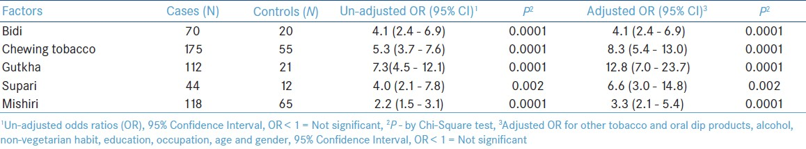 Table 2: Crude and adjusted odds ratios of tobacco and oral dip products