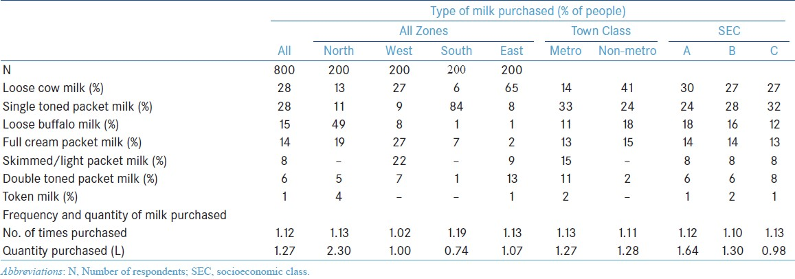 Bovine milk usage and feeding practices for infants in India