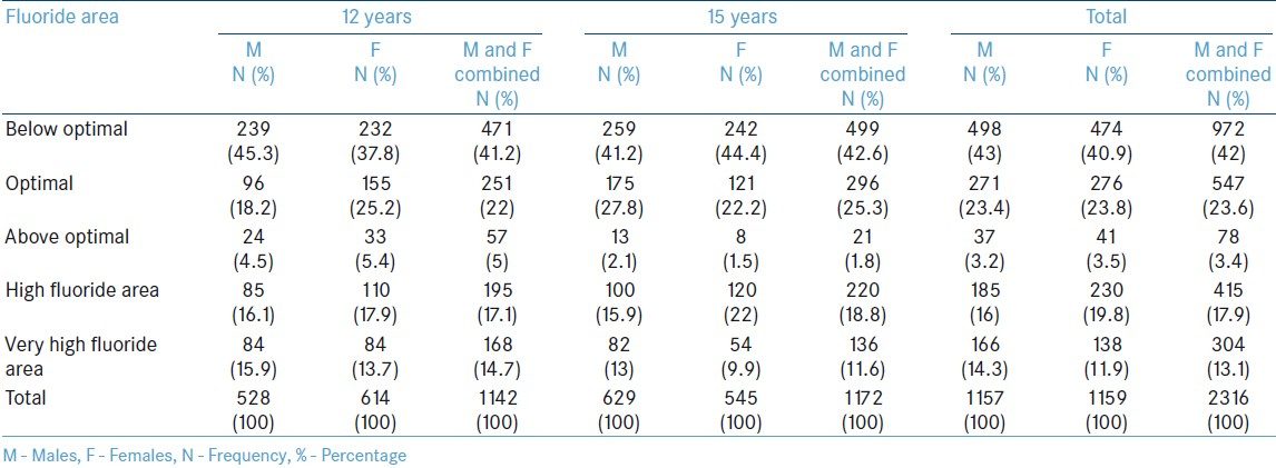 Table 1: Age and sex distribution of the study population if different fluoride areas