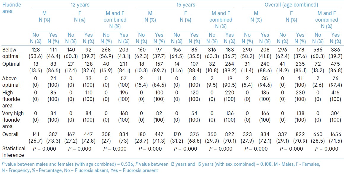 Table 3: Prevalence of dental fluorosis among the study population in different fluoride areas