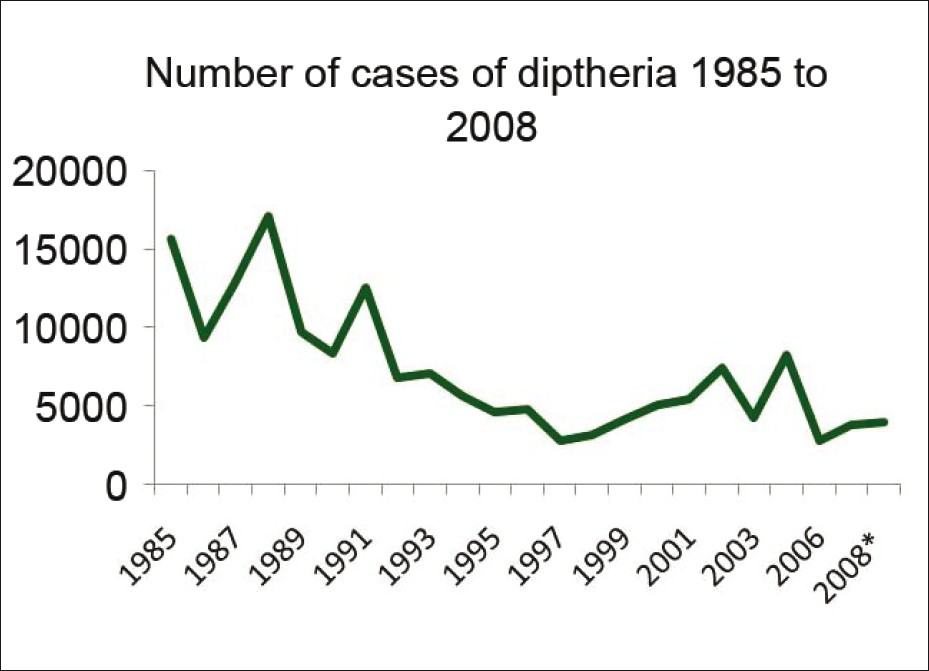 Figure 7: Number of cases of diphtheria from 1985 to 2008, Note*: Figures are Provisional and Incomplete, Source: indiastat.com<sup>[23]</sup>