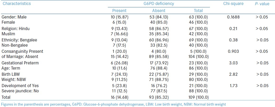 Table 1: Relation of glucose-6-phosphate dehydrogenase deficiency with different Socio-demographic and clinical characteristics of newborn (<i>N</i> = 109)