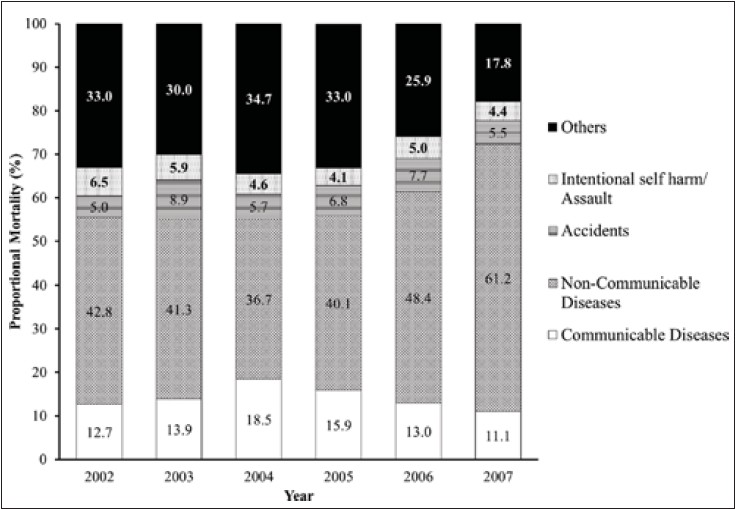 Figure 2: Trends in major cause groups of deaths (2002-2007)