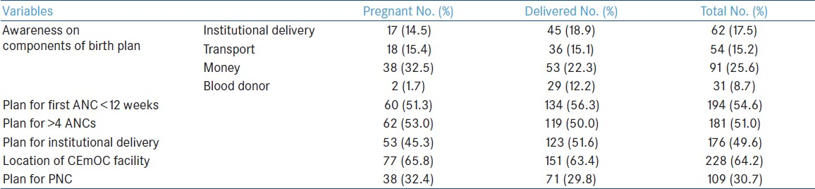 Table 1: Awareness and status of birth planning among study population in Uttar Dinajpur district