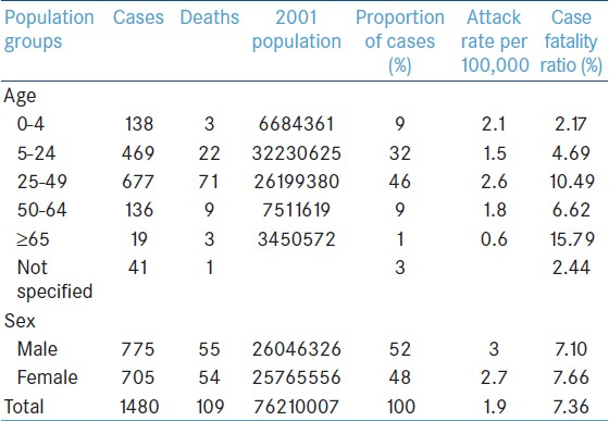 Table 1: Attack rate and case fatality rate of A (H1N1) by age and sex in Andhra Pradesh, India-May 2009-December 2010