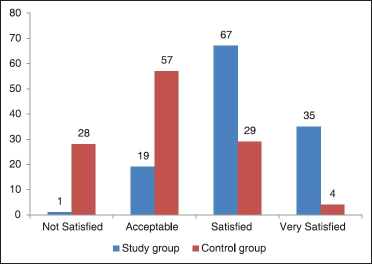 Figure 1: Maternal satisfaction scores on Likert scale
