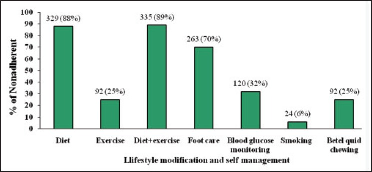 Figure 1: Distribution of the respondents according to non-adherence to life-style modification and self-management