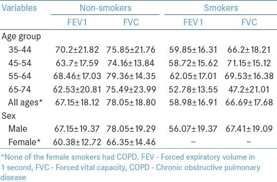 Table 2: Mean percentage predicted spirometry values according to age group, sex and smoking status