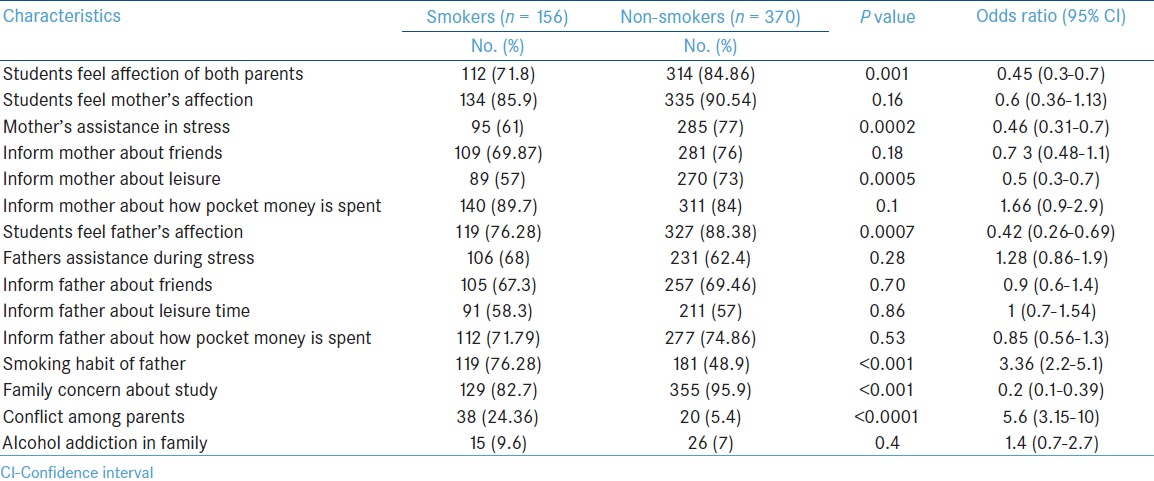 Table 1: Comparison of perception of students about parents and other family factors among smokers and non-smokers (<i>n</i> =526)