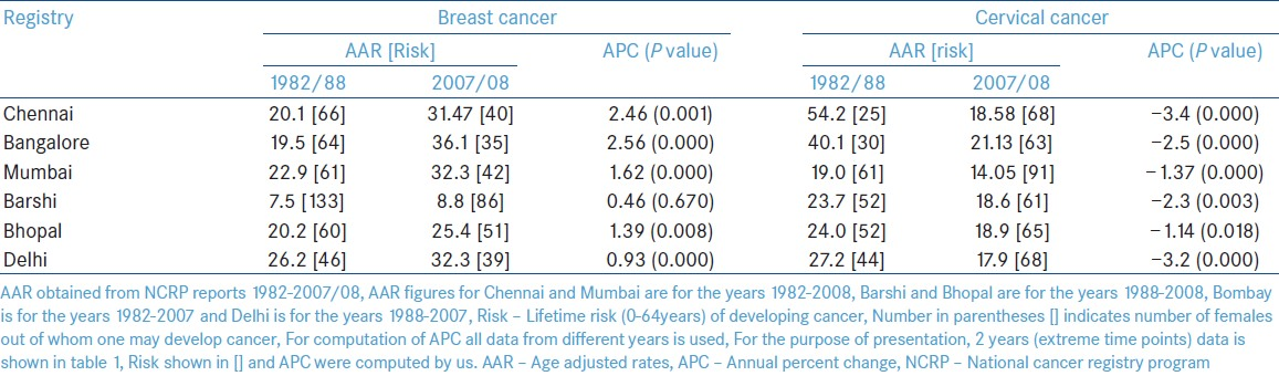 Table 1: Incidence (AAR) and APC of breast and cervical cancers in old registries of India during 1982-2007/08