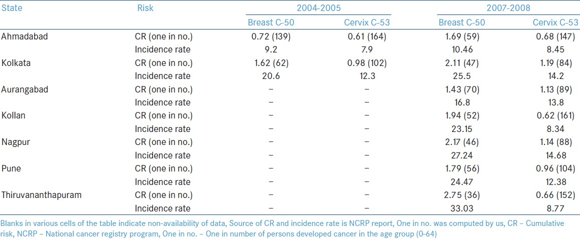 Table 3: CR and possibility of one in number of persons developed cancer along with incidence rates in the age group (0-64) in other new registries of India