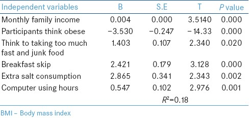Table 2: Multiple regression analyses of BMI (adjusted for age and sex)