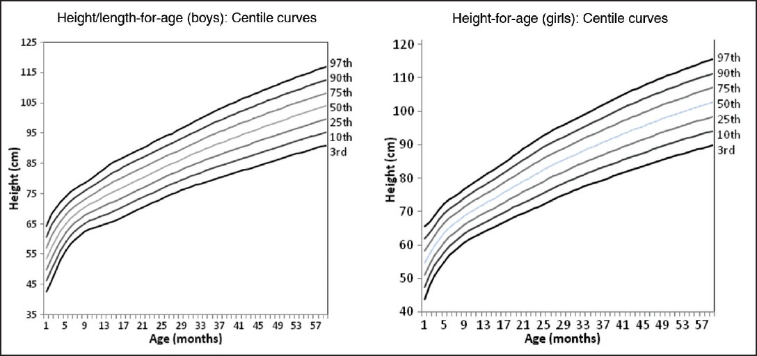 Figure 5: Fitted curve: Length/height-for-age: 0-60 months