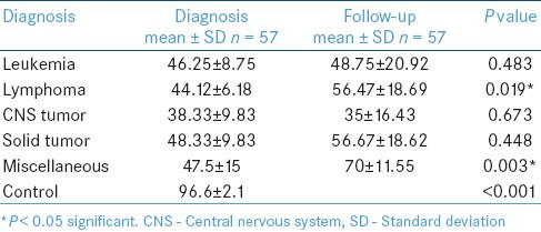Table 1: Comparison of Lansky scores at diagnosis and follow-up, in relation to type of cancer