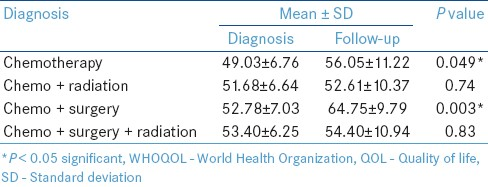 Table 4: Comparison of mean WHO-QOL BREF score at diagnosis and follow-up, in relation to type of therapy