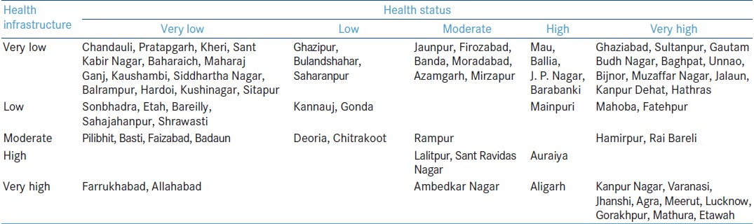 Health status and health care services in Uttar Pradesh and