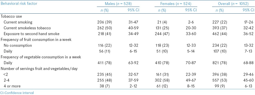 Table 1: Overall and sex-wise prevalence of behavioral risk factors in urban slums, North 24 Parganas, West Bengal, India, 2010