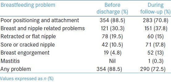 Table 2: Breastfeeding problems before discharge and during follow-up (n = 400)