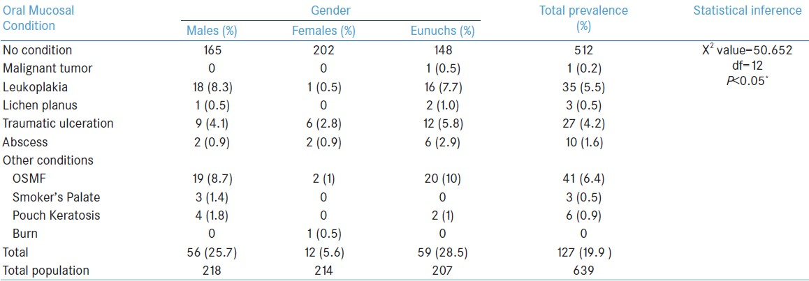 Table 3: Distribution of oral mucosal conditions in relation to gender