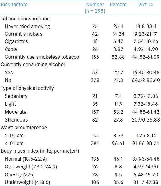 Table 1: Distribution of the study population by behavioral and anthropometric risk factors