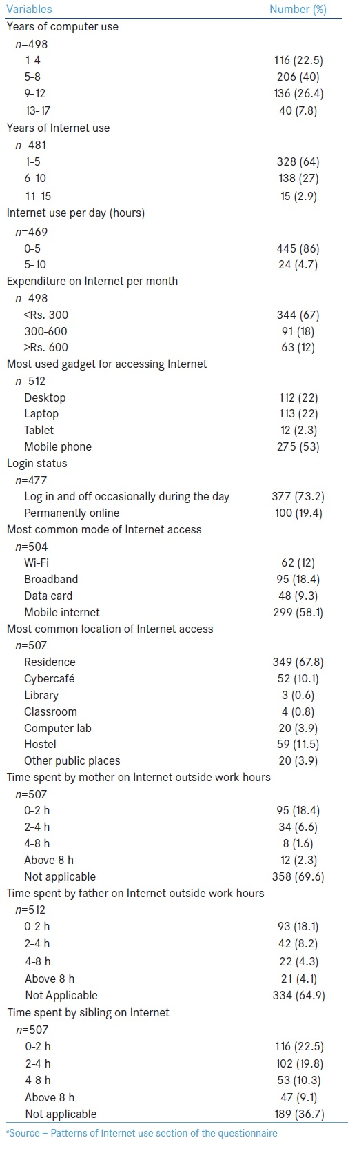 Table 2: Patterns of internet use<sup>a</sup>