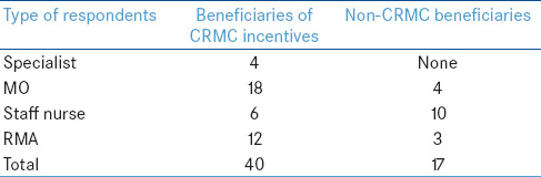 Table 3: Beneficiaries of CRMC incentives versus non-CRMC benefi ciaries among KI respondents