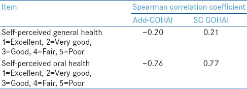 Table 1: Concurrent validity: Correlation between self-reported general and oral health and the geriatric oral health assessment index (GOHAI) scores