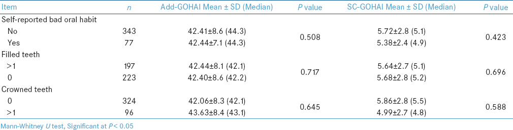 Table 3: Discriminate validity: Difference in the mean scores of GOHAI (Add-GOHAI and SC GOHAI) according to variables that have no predicted effect on OHRQoL